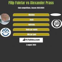 Filip Faletar vs Alexander Prass h2h player stats