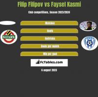 Filip Filipov vs Faysel Kasmi h2h player stats