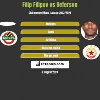 Filip Filipov vs Geferson h2h player stats