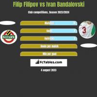 Filip Filipov vs Ivan Bandalovski h2h player stats
