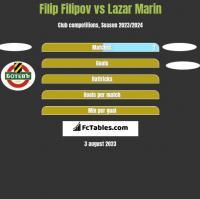 Filip Filipov vs Lazar Marin h2h player stats