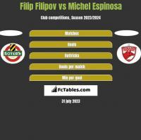 Filip Filipov vs Michel Espinosa h2h player stats