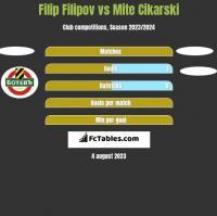 Filip Filipov vs Mite Cikarski h2h player stats