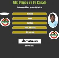 Filip Filipov vs Pa Konate h2h player stats