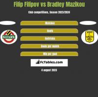 Filip Filipov vs Bradley Mazikou h2h player stats