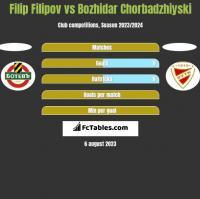 Filip Filipov vs Bozhidar Chorbadzhiyski h2h player stats