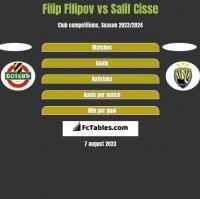 Filip Filipov vs Salif Cisse h2h player stats