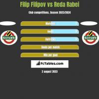 Filip Filipov vs Reda Rabei h2h player stats