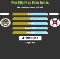 Filip Filipov vs Nuno Tomas h2h player stats
