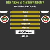 Filip Filipov vs Stanislav Rabotov h2h player stats