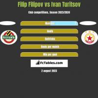 Filip Filipov vs Ivan Turitsov h2h player stats