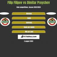 Filip Filipov vs Dimitar Proychev h2h player stats
