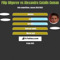 Filip Gligorov vs Alexandru Catalin Coman h2h player stats