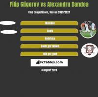 Filip Gligorov vs Alexandru Dandea h2h player stats