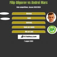 Filip Gligorov vs Andrei Marc h2h player stats