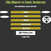 Filip Gligorov vs Conor Henderson h2h player stats