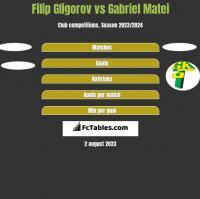 Filip Gligorov vs Gabriel Matei h2h player stats