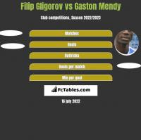 Filip Gligorov vs Gaston Mendy h2h player stats