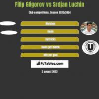 Filip Gligorov vs Srdjan Luchin h2h player stats