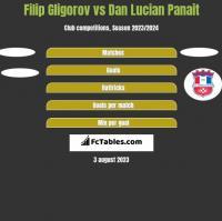 Filip Gligorov vs Dan Lucian Panait h2h player stats