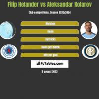 Filip Helander vs Aleksandar Kolarov h2h player stats