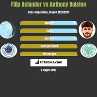 Filip Helander vs Anthony Ralston h2h player stats