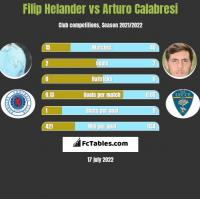 Filip Helander vs Arturo Calabresi h2h player stats