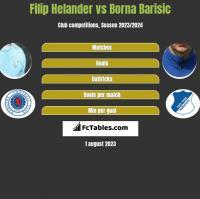 Filip Helander vs Borna Barisic h2h player stats
