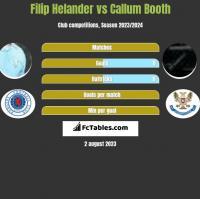 Filip Helander vs Callum Booth h2h player stats