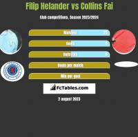Filip Helander vs Collins Fai h2h player stats
