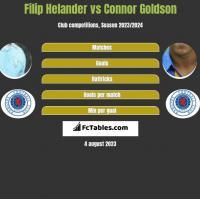 Filip Helander vs Connor Goldson h2h player stats