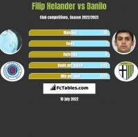 Filip Helander vs Danilo h2h player stats