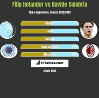 Filip Helander vs Davide Calabria h2h player stats