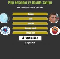 Filip Helander vs Davide Santon h2h player stats
