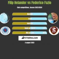 Filip Helander vs Federico Fazio h2h player stats
