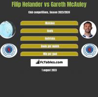 Filip Helander vs Gareth McAuley h2h player stats