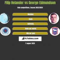 Filip Helander vs George Edmundson h2h player stats