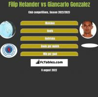 Filip Helander vs Giancarlo Gonzalez h2h player stats