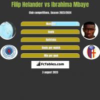Filip Helander vs Ibrahima Mbaye h2h player stats