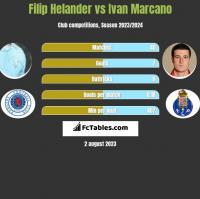Filip Helander vs Ivan Marcano h2h player stats
