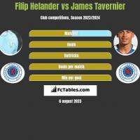 Filip Helander vs James Tavernier h2h player stats
