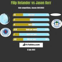 Filip Helander vs Jason Kerr h2h player stats