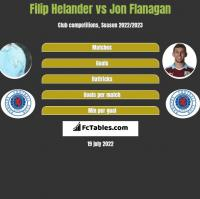 Filip Helander vs Jon Flanagan h2h player stats