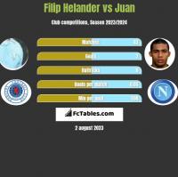 Filip Helander vs Juan h2h player stats