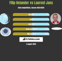 Filip Helander vs Laurent Jans h2h player stats