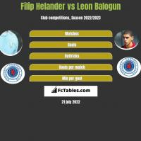 Filip Helander vs Leon Balogun h2h player stats