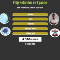 Filip Helander vs Lyanco h2h player stats