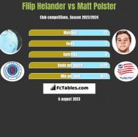 Filip Helander vs Matt Polster h2h player stats