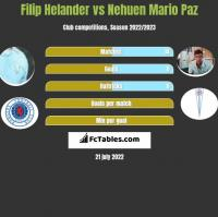 Filip Helander vs Nehuen Mario Paz h2h player stats