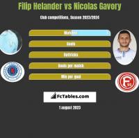 Filip Helander vs Nicolas Gavory h2h player stats